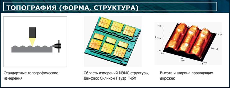оптическая 30-метрология