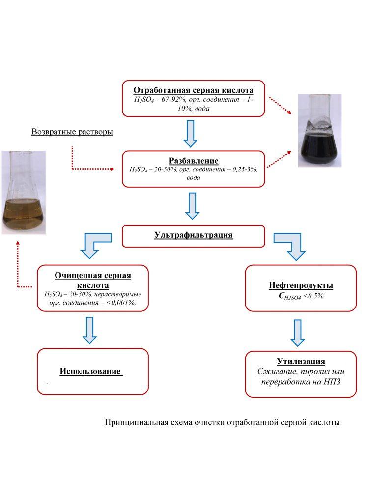 Утилизация серной кислоты