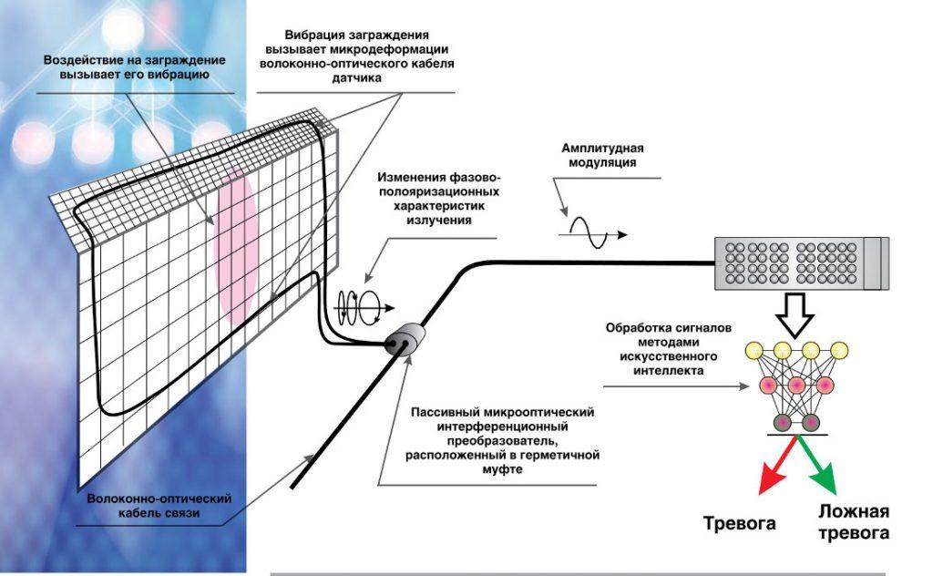 Периметровые системы с искусственным интеллектом